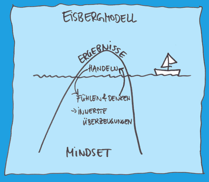 Mindset Eisberg